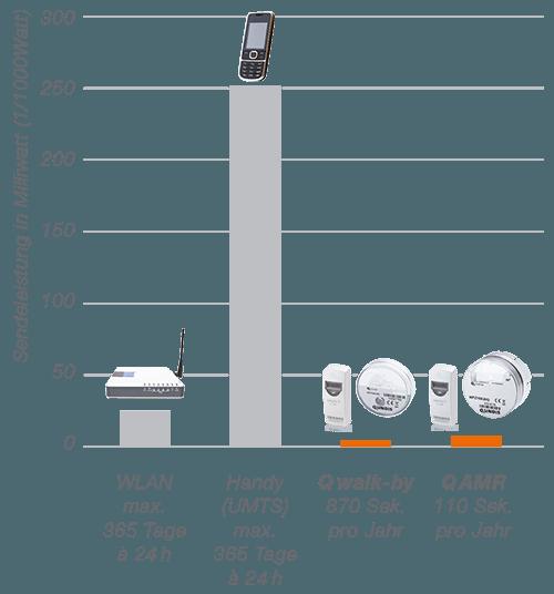 Sendeleistung des QUNDIS Funksystems im Vergleich